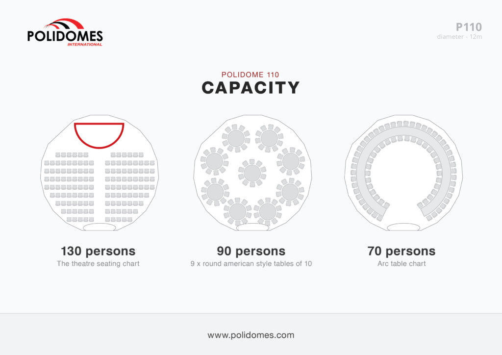 Polidomes-p110-dome-capacity-scheme